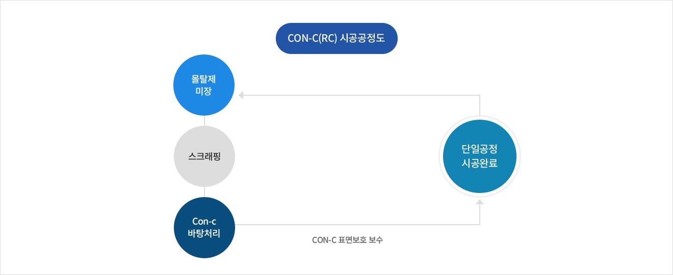 CON-C(RC) 시공공정도